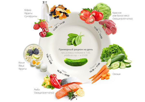 меню здорового питания для похудения на месяц